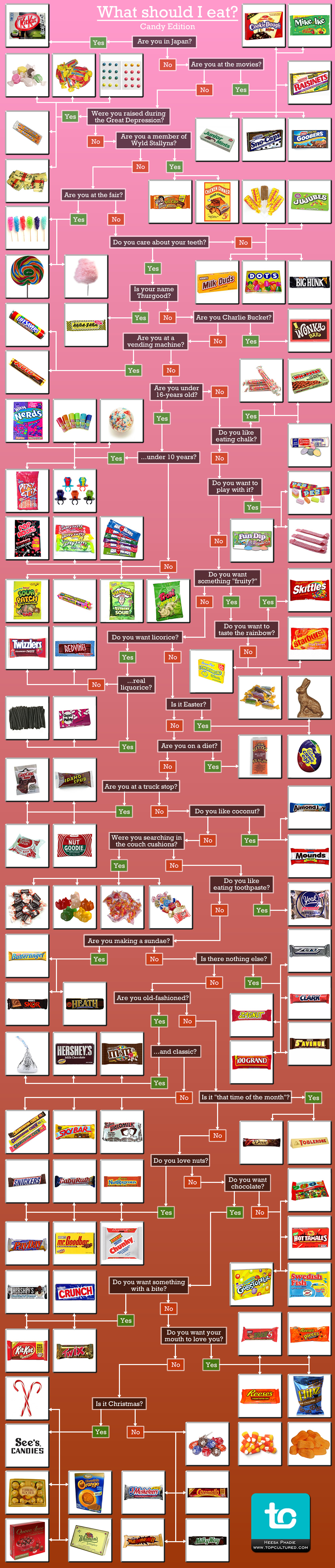 what candy sweets should you eat flowchart