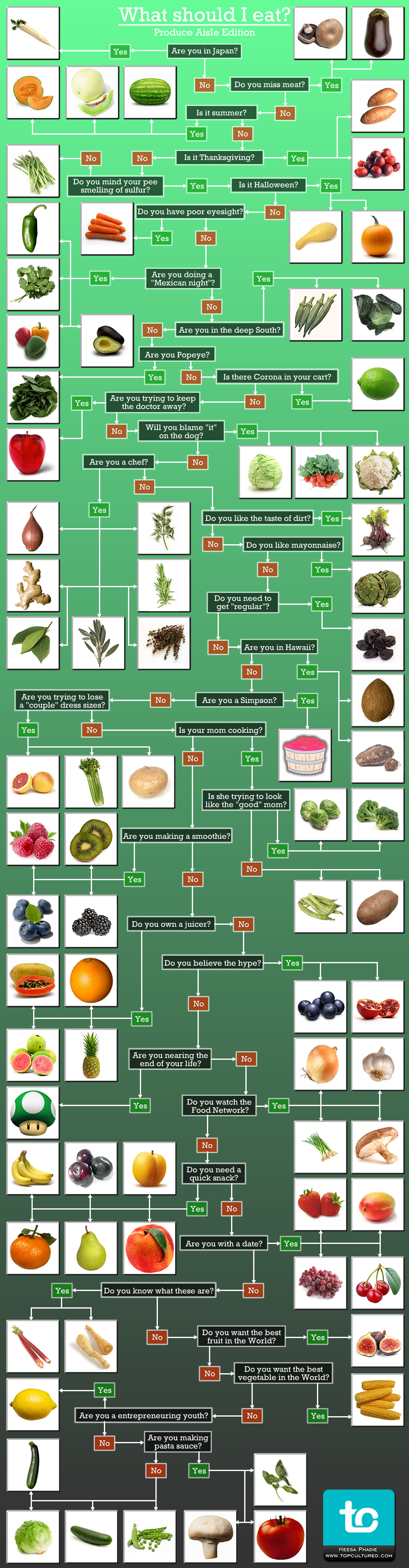 what produce should you eat