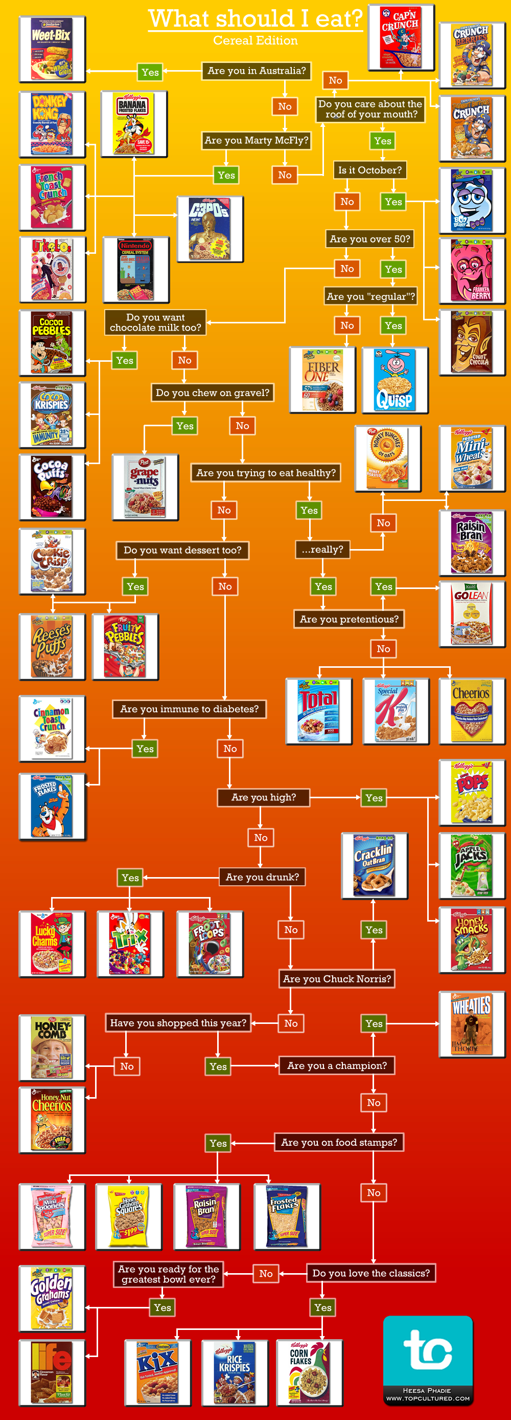 flowchart what cereal should i eat?